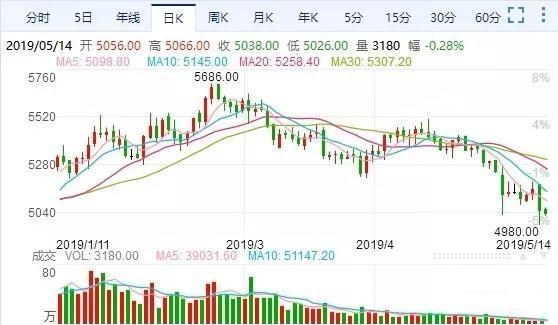 中美贸易战,造纸,造纸市场
